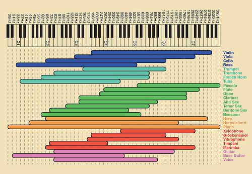 instrument range chart