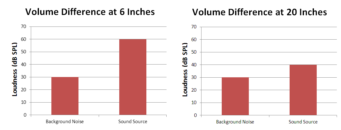 Signal to noise ratio to help prevent background noise