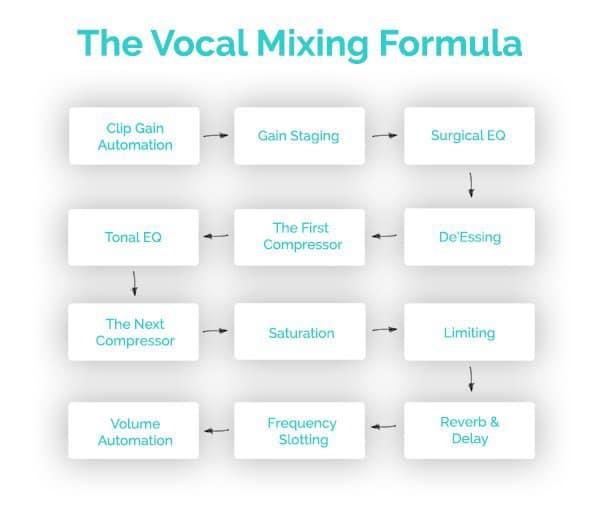 vocal mixing formula