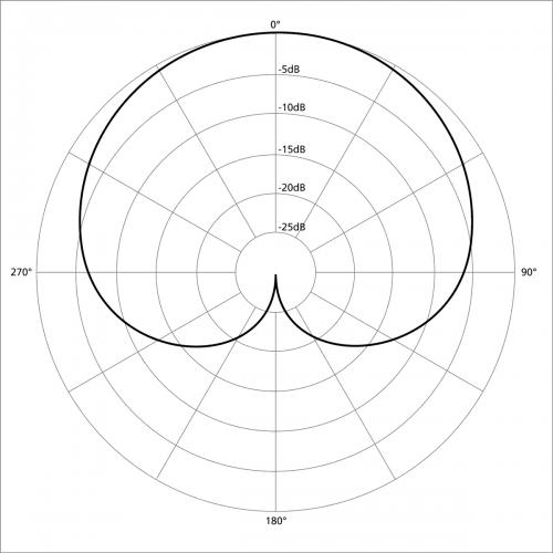 cardioid microphone polar pattern