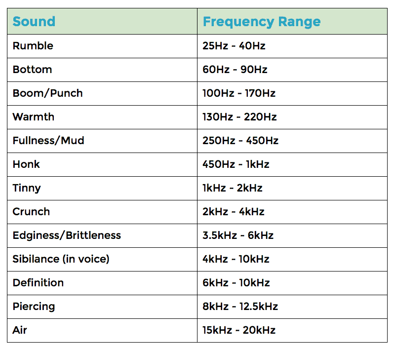 frequency spectrum chart
