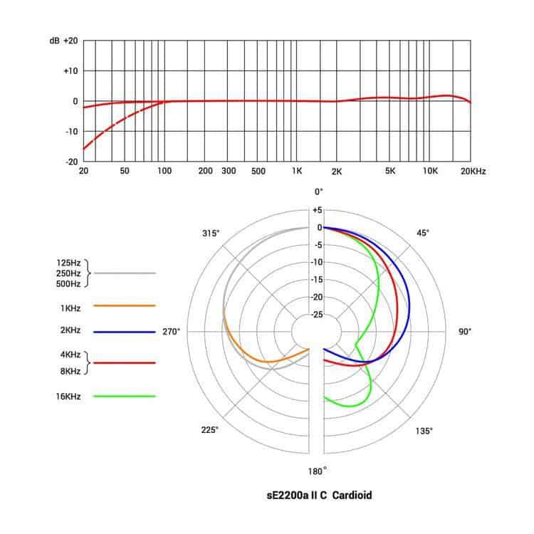 sE2200a-II-C--Cardioid-2 specs