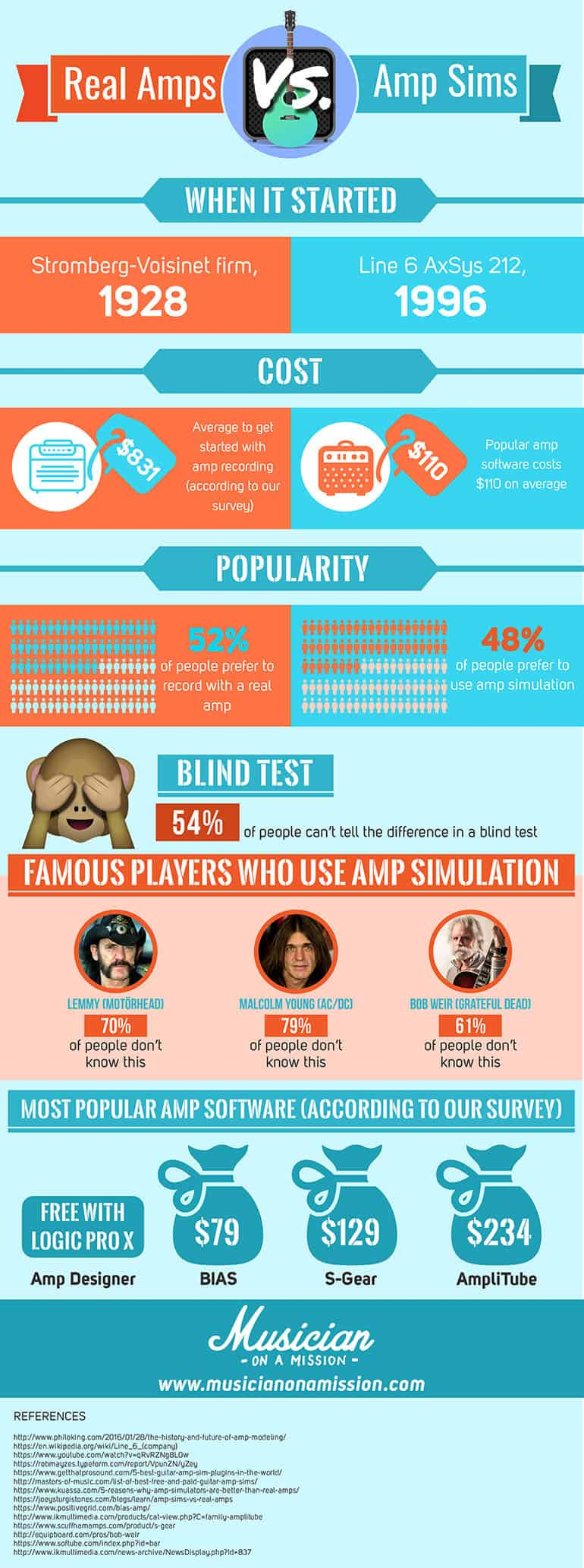 infograph comparing real amplifiers and amp sims