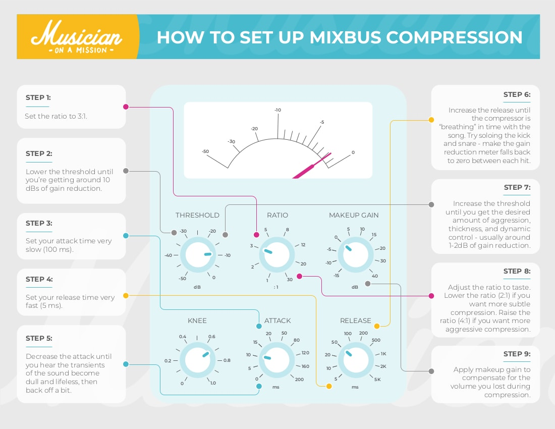 how to set up mixbus compression
