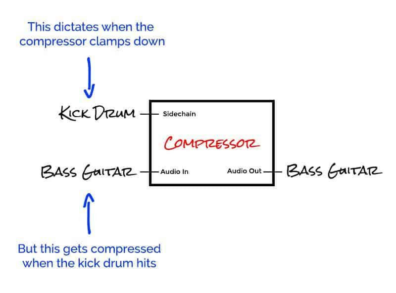 diagram explaining audio sidechain