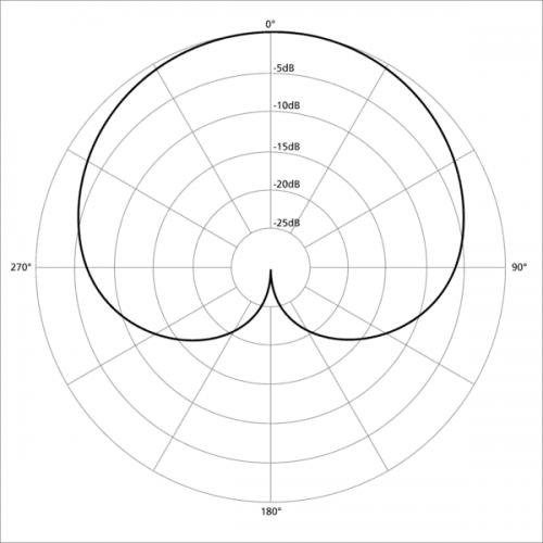 dynamic mic polar pattern