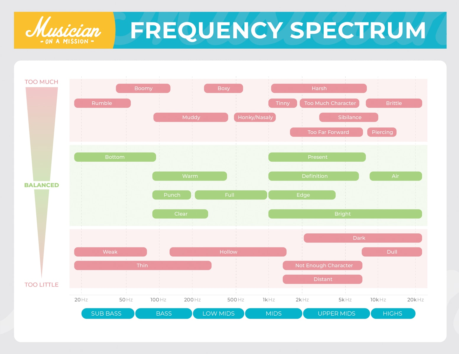 frequency spectrum chart for mixing