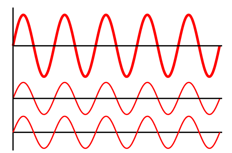sine waves stacked on top of each other