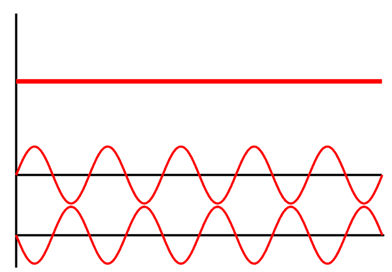 out of phase sine waves cancelling each other out