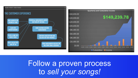 follow a proven process to sell your songs