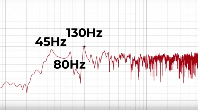 room eq wizard frequency analysis