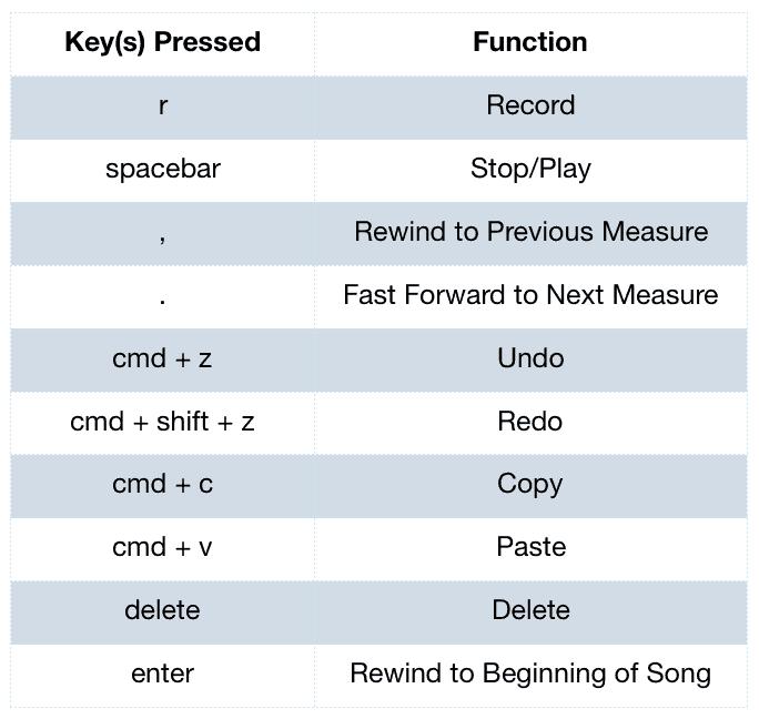 logic pro key cpmmands