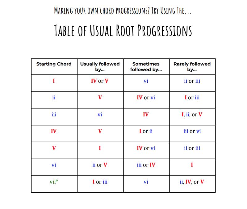 chord progression cheatsheet 4