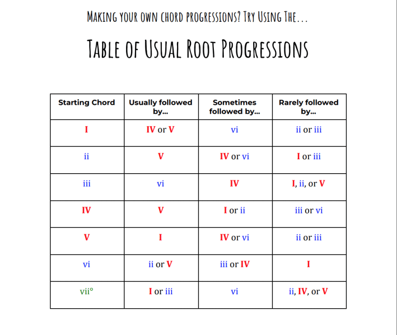 chord progression cheatsheet 4