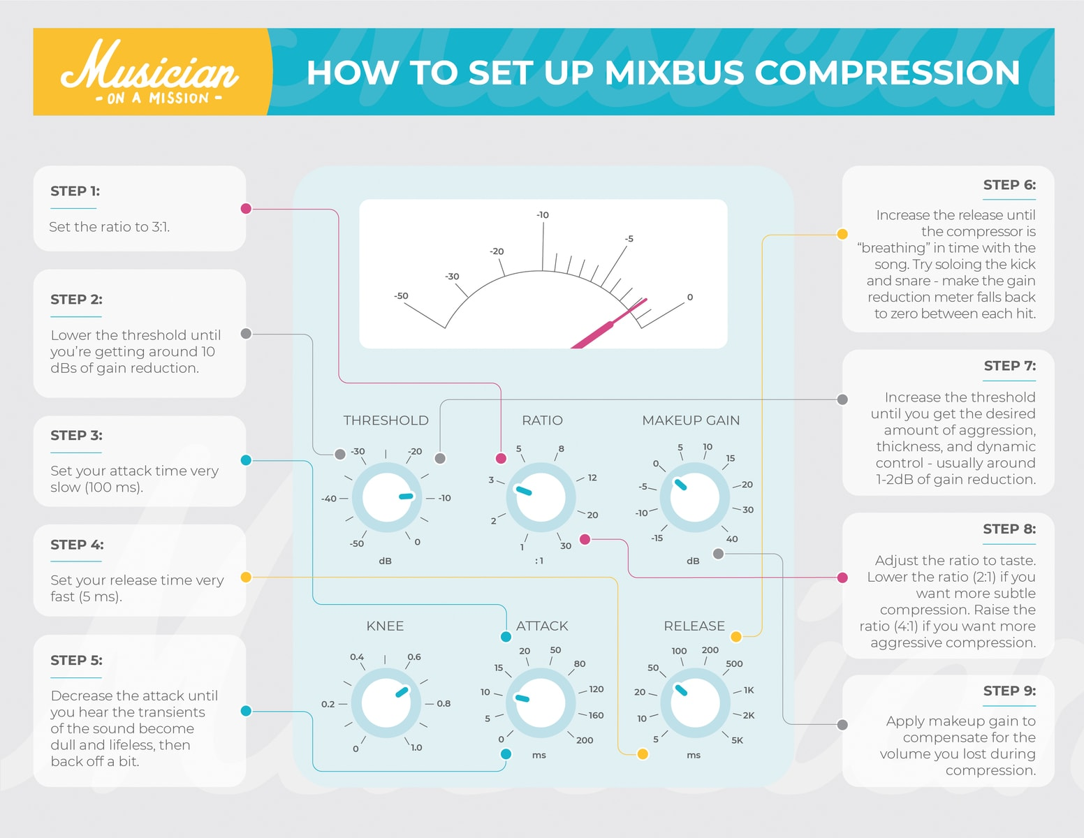 infograph on how to set up mixbus compression