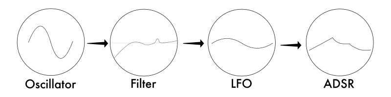 oscillator filter lfo and adsr