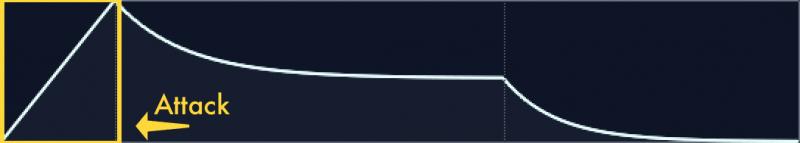 adsr attack curve