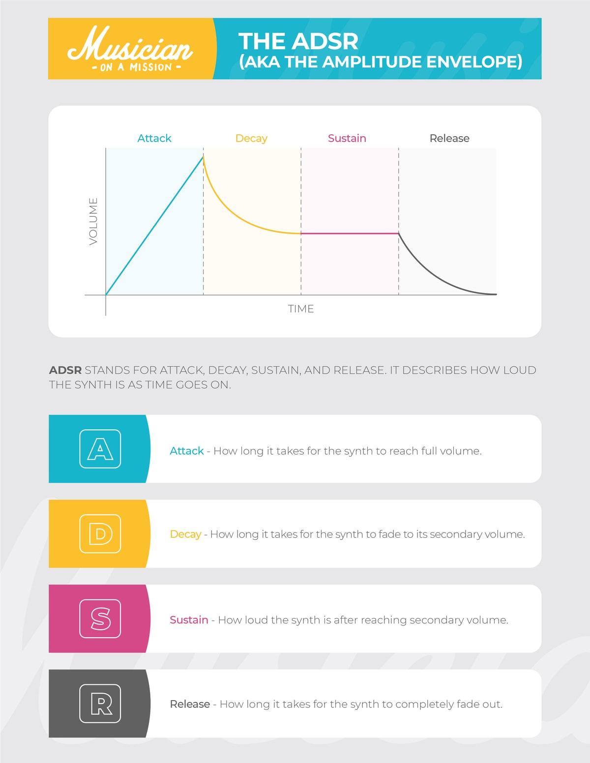 infograph explaining ADSR envelopes