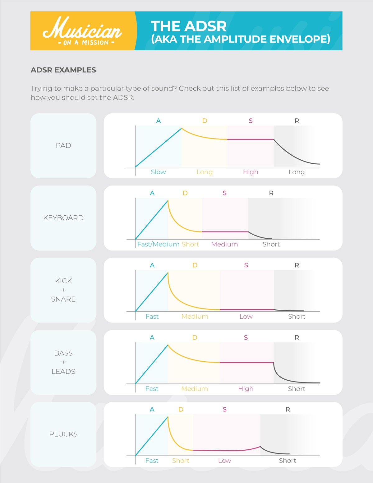 infograph showing ADSR curves for popular synth sounds
