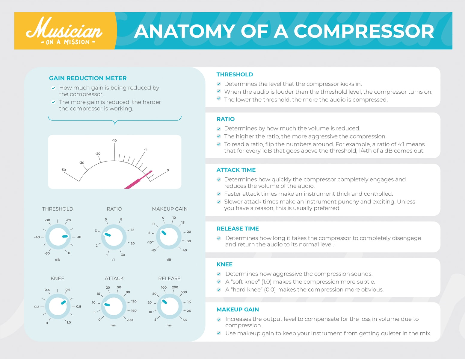 infograph explaining the anatomy of a compressor