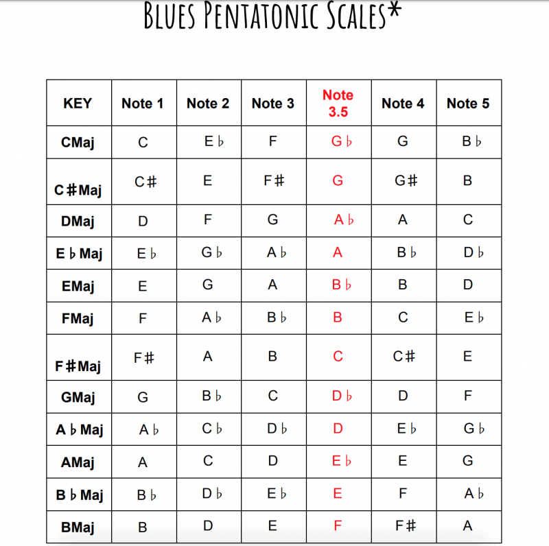 list of blues pentatonic scales