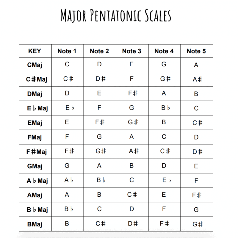 list of the major pentatonic scales in all major keys