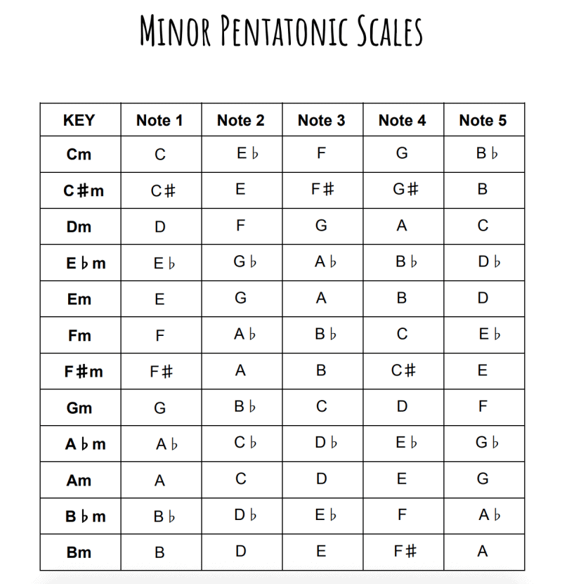 list of minor pentatonic scales