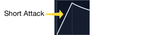 short attack adsr curve