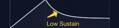 adsr curve low sustain