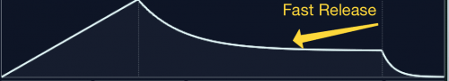 fast release adsr curve