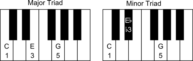 major and minor triads