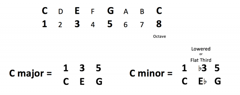 c major and c minor scales