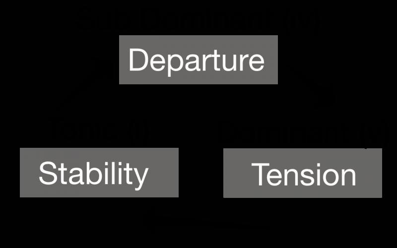 tonic, sub dominant, and dominant chord progression
