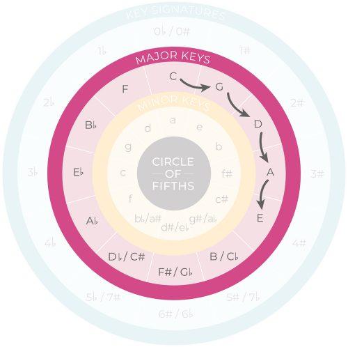 c g d a e chord progression