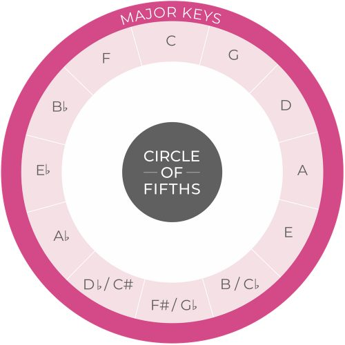 colorful diagram of the circle of fifths