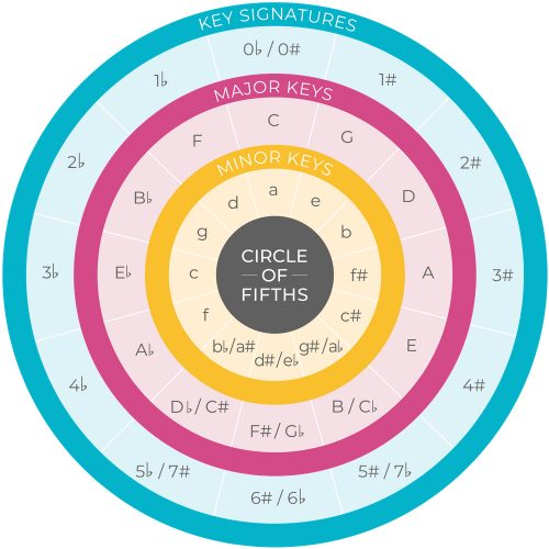 minor key circle of fifths