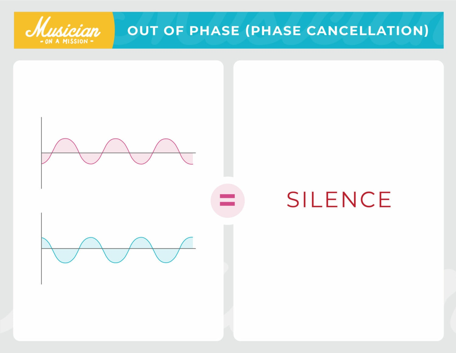 diagram of two identical sounds that are out of phase, resulting in silence