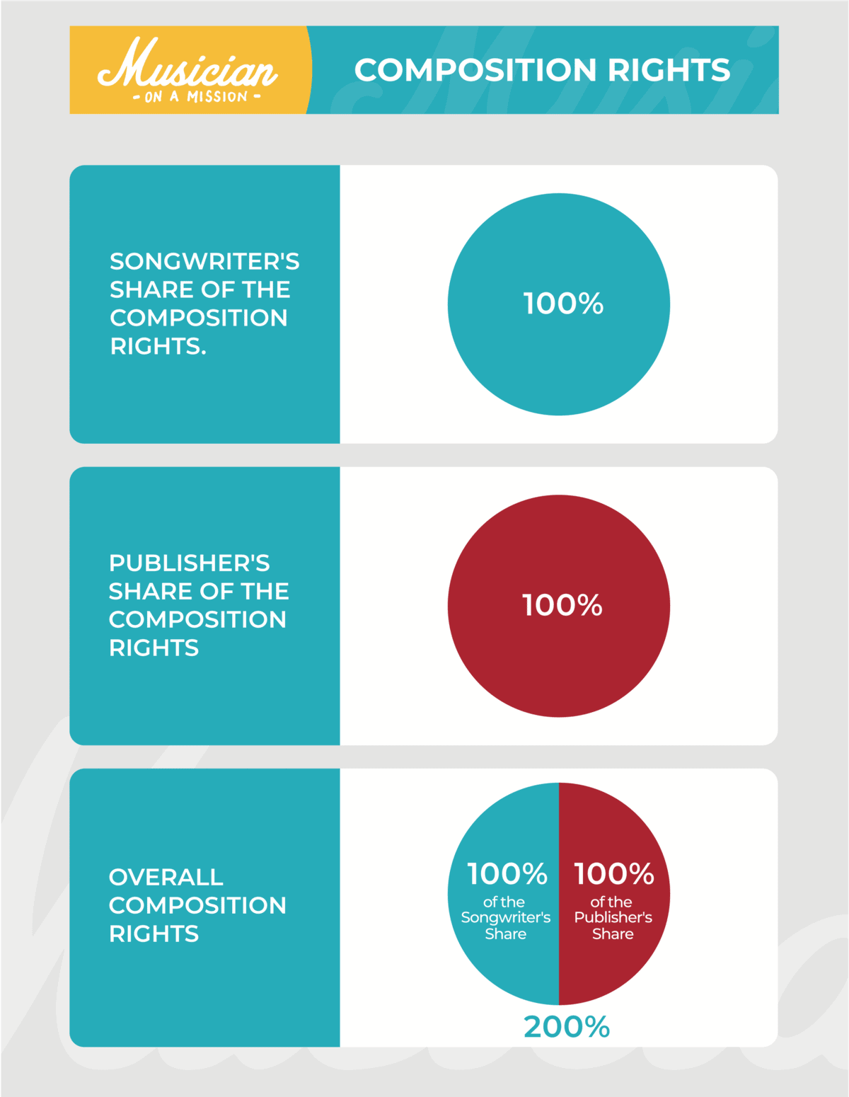 infograph explaining song composition rights