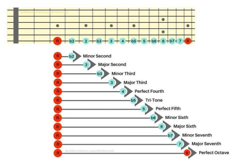 intervals shown below guitar frets