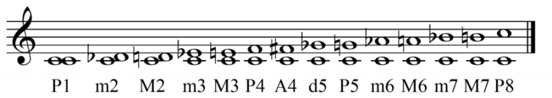 all simple music intervals on a stave
