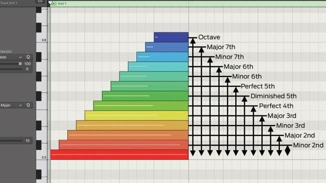 intervals on a piano roll in logic pro