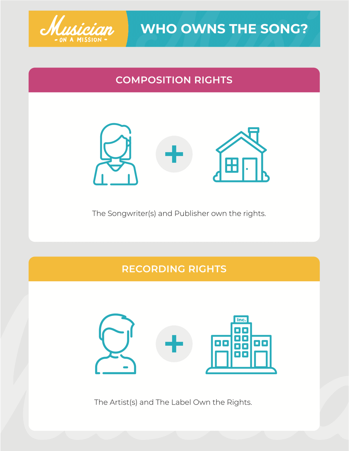 infograph explaining composition and recording rights