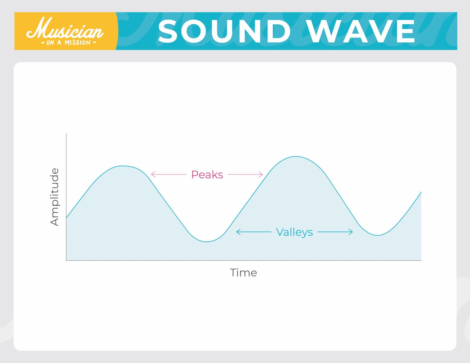 diagram of a sine wave showing peaks and valleys of the sound