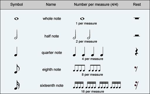 notes per bar