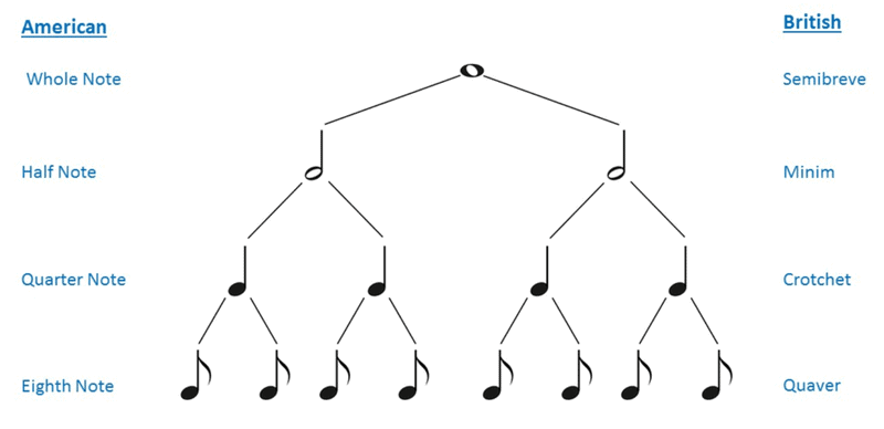 us and uk notation