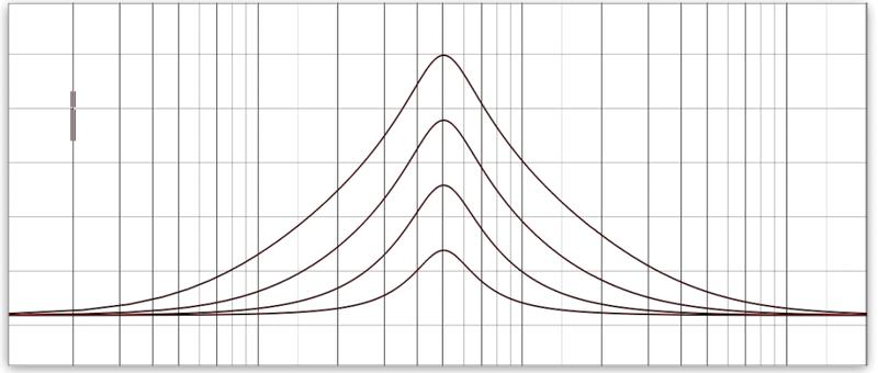 normal eq resonance curve